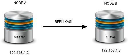 replikasi